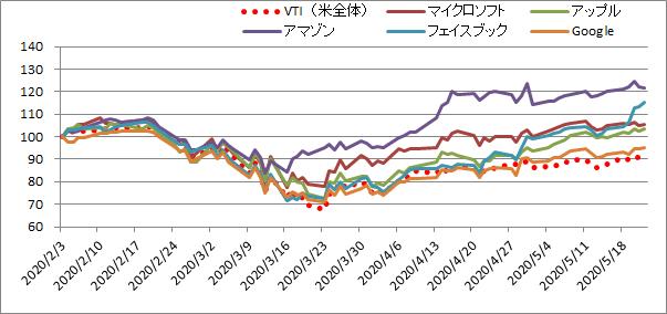 GAFAMの暴落時の株価の推移を比較