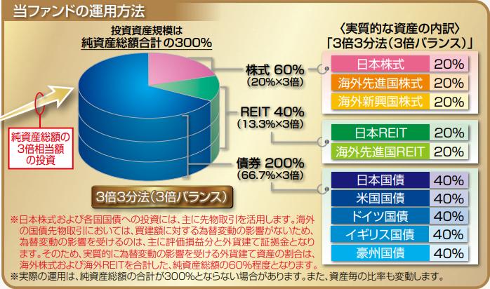 グロ3の投資比率