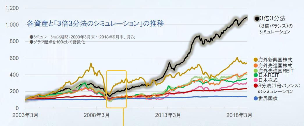 グロ3の販売用資料に以下シミュレーション結果