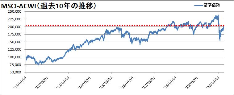 【新型コロナウィルス】世界同時株安からの株価の変動を確認【暴落から14週間】