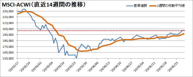 【新型コロナウィルス】過去14週間の株価の推移