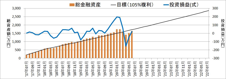 セミリタイアに向けての資産・評価損益推移