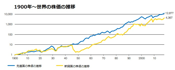 100年以上に渡る株価の長期推移