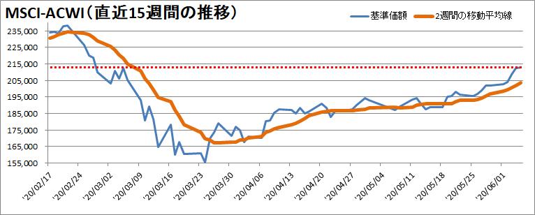 【新型コロナウィルス】過去15週間の株価の推移