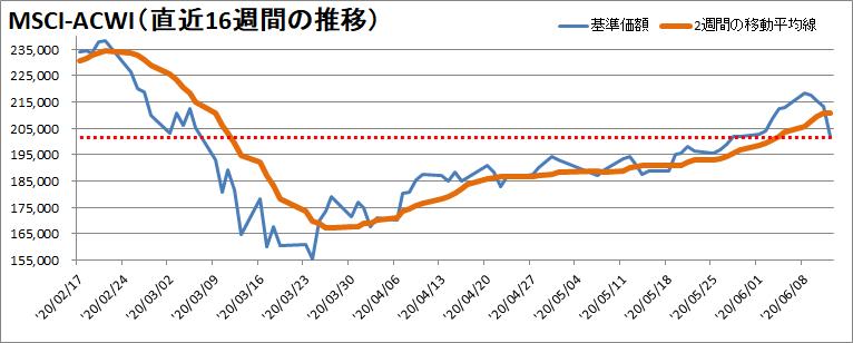【新型コロナウィルス】過去16週間の株価の推移