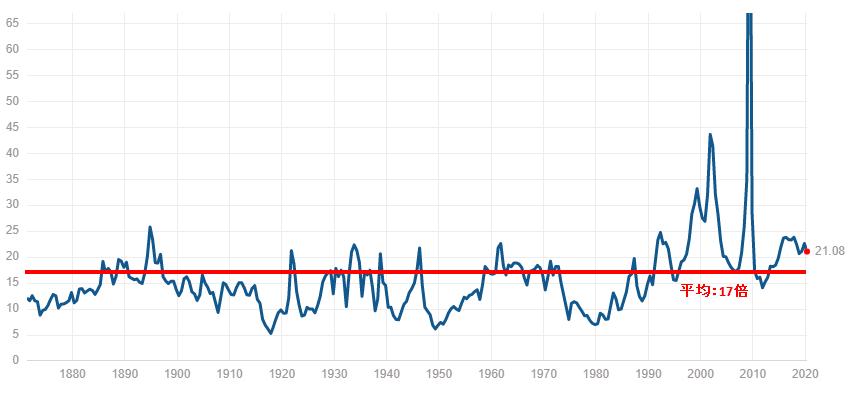 アメリカ株のPERの推移