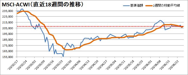 【新型コロナウィルス】過去18週間の株価の推移