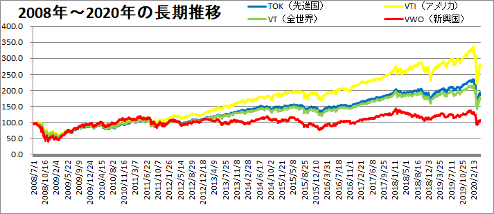 2008~2020年の世界の株価推移