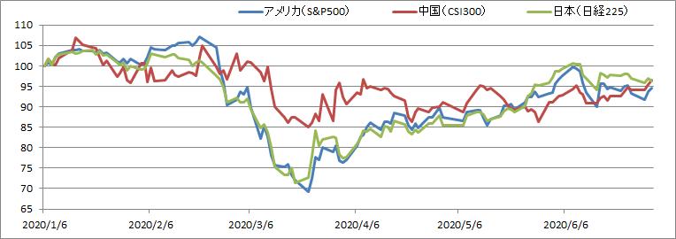 【比較】アメリカvs中国vs日本【新型コロナショックによる株価の推移】