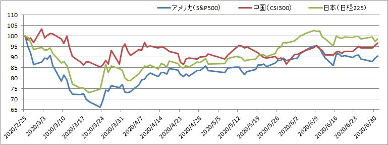 アメリカ株vs中国株vs日本株:新型コロナによる急落後の推移