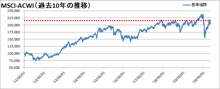 【新型コロナウィルス】世界同時株安からの株価の変動を確認【暴落から19週間】