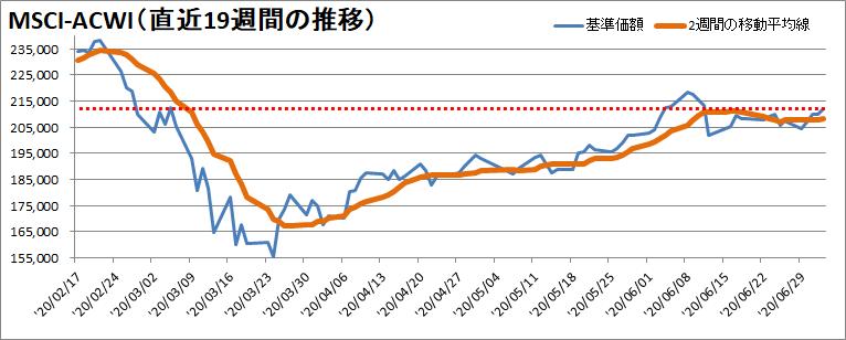 【新型コロナウィルス】過去19週間の株価の推移