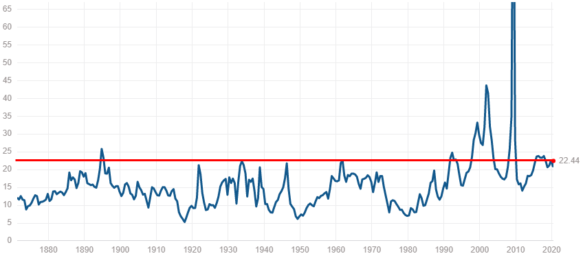 S&P500は割高?【過去からの推移、他の指標との比較を確認】
