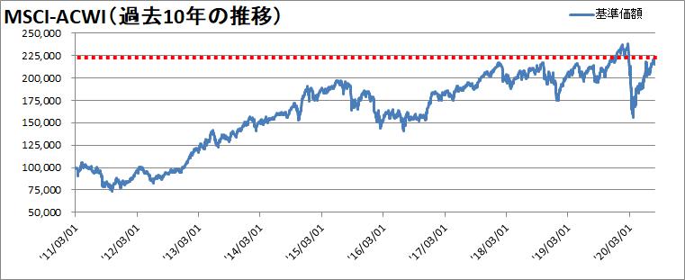【新型コロナウィルス】世界同時株安からの株価の変動を確認【暴落から23週間】