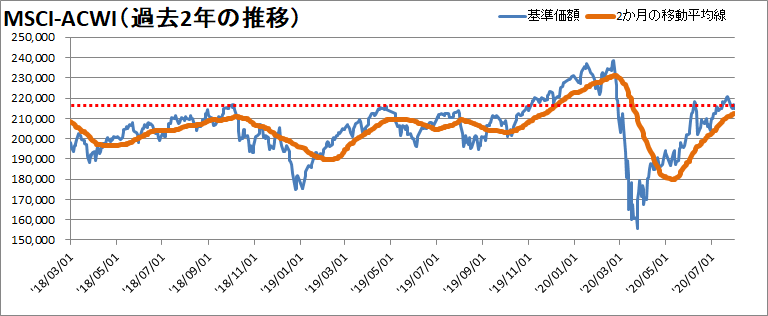 【新型コロナウィルス】過去2年間の株価の推移