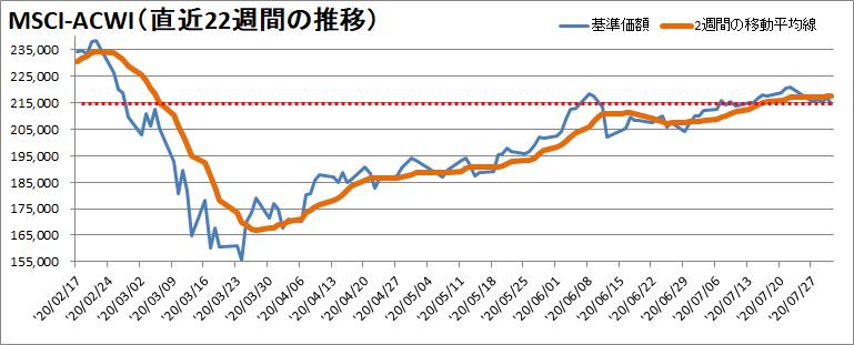 【新型コロナウィルス】過去23週間の株価の推移