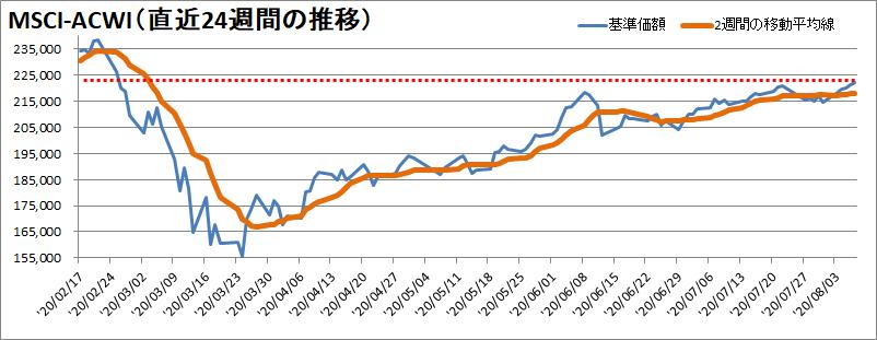【新型コロナウィルス】過去24週間の株価の推移