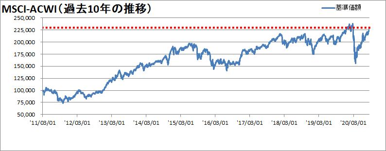 【新型コロナウィルス】世界同時株安からの株価の変動を確認【暴落から24週間】