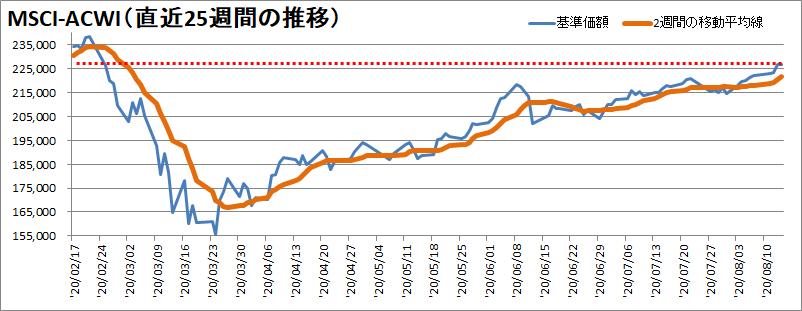 【新型コロナウィルス】過去25週間の株価の推移
