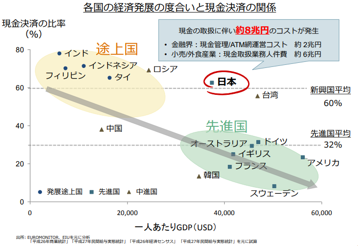 現金決済のコストは年間8兆円【お金の未来について】