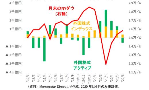 外国株投信(インデックス・アクティブ両方)とは真逆