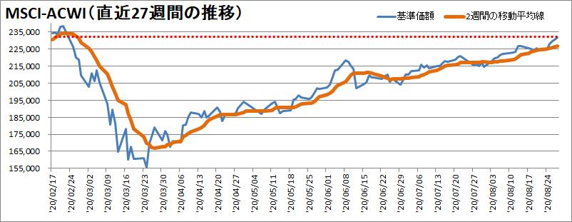 【新型コロナウィルス】過去27週間の株価の推移