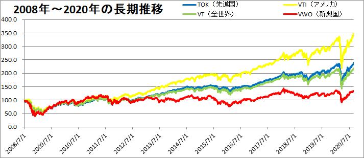 VTI・VT・VWO・TOKの推移を比較(長期推移)