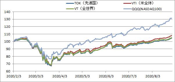 インデックスファンドNASDAQ100(アメリカ株式)のライバルになるETF