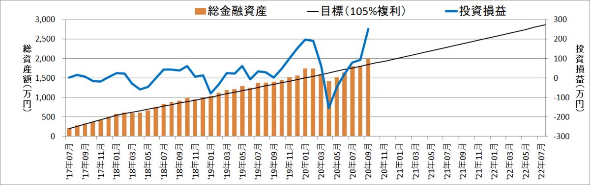 【資産額:1997万円】セミリタイアに向けての資産・投資成績【39ヵ月目】
