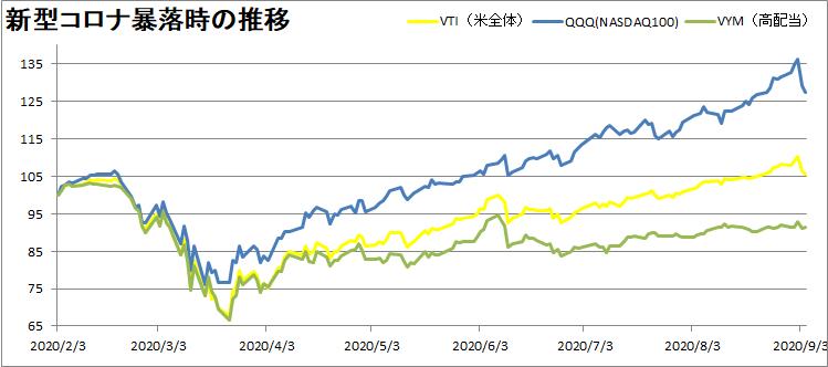アメリカ株の種類別推移