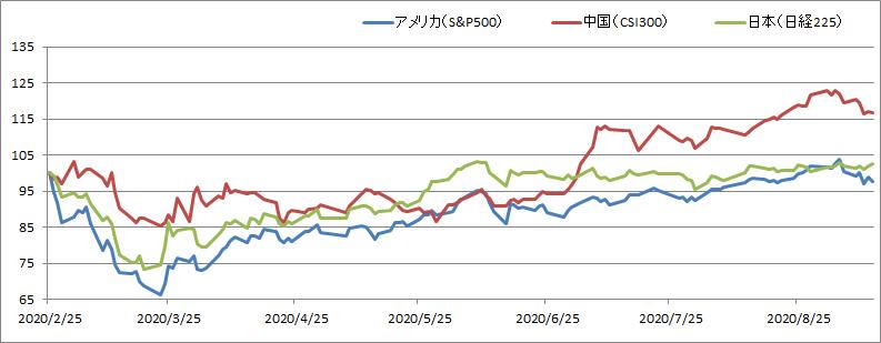 アメリカ株vs日本株vs中国株【新型コロナの暴落から半年の推移を比較】