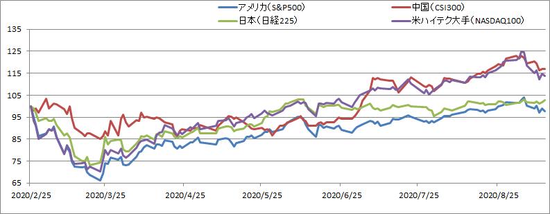 NASDAQ100と中国株:新型コロナの暴落から半年の推移を比較