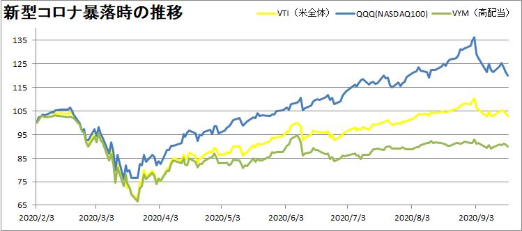 アメリカ株の中でも種類別ETFの推移