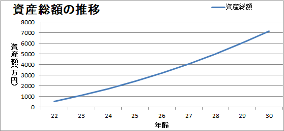 資産額の推移