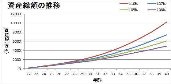 一般サラリーマンのリターン毎の資産額推移