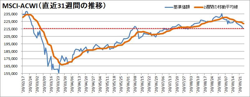 世界同時株安からの株価の変動を確認【過去31週】