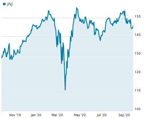 ジョンソン・エンド・ジョンソンの直近1年の株価