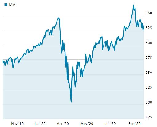 マスターカードの直近1年の株価