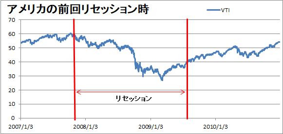 前回のリセッション期の株価の推移