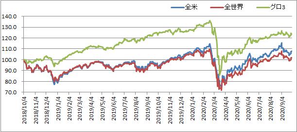 グロ3の販売から2年たったので全米株・全世界株と比較してみる【グローバル3倍3分法ファンド】