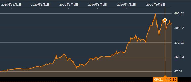 テスラの株価の推移