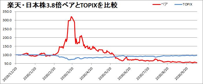 楽天・日本株3.7倍ベアの成績を確認