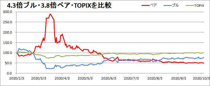 4.3倍ブル・3.8倍ベア・TOPIXの成績を比較