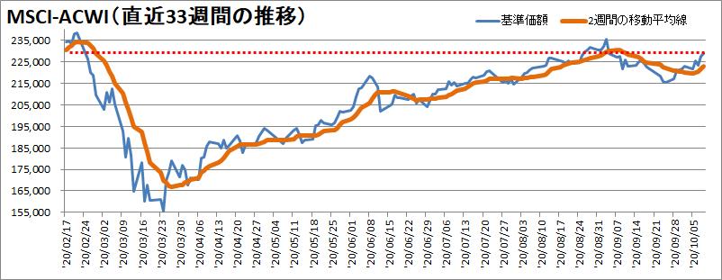 MSCI-ACWI過去33週の推移