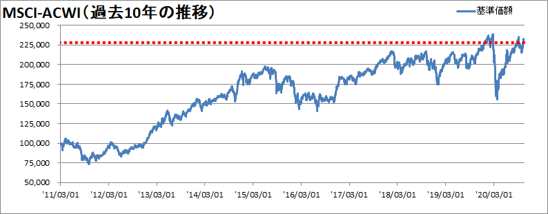 【新型コロナウィルス】過去10年間の株価の推移