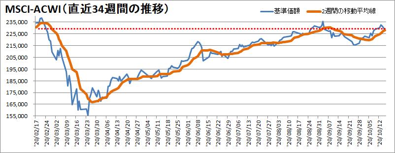 【新型コロナウィルス】過去34週間の株価の推移