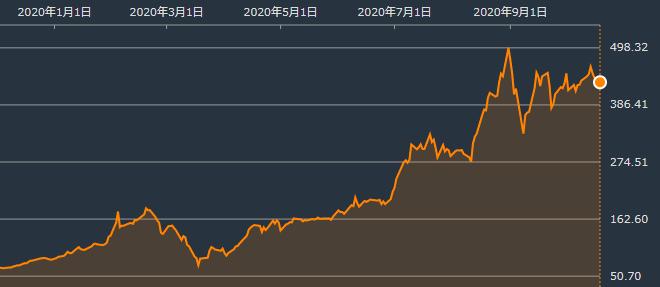 テスラ株の推移