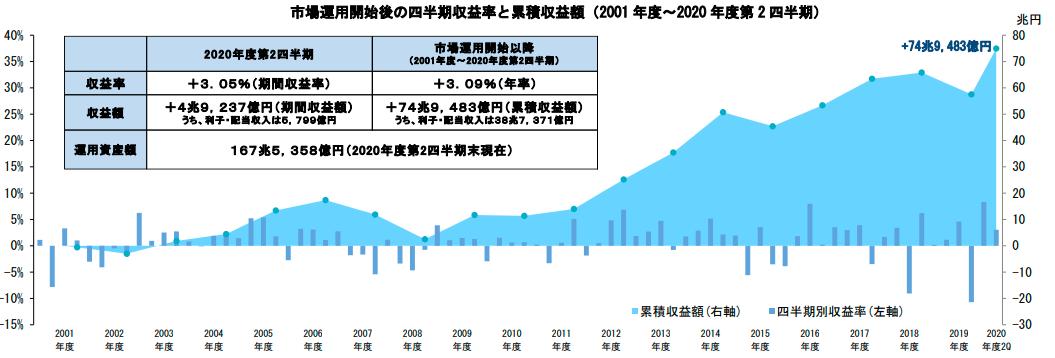 2020年度第2四半期(~9月)までの全期間(2001年度~)の運用成績