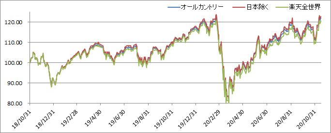 全世界株式の投資信託のパフォーマンスを比較