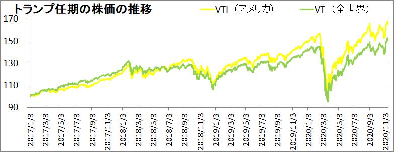 トランプ任期の株価の推移